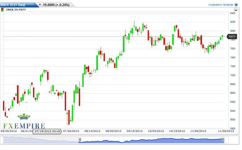 IBEX 35 Index Futures Forecast November 27, 2012, Technical Analysis