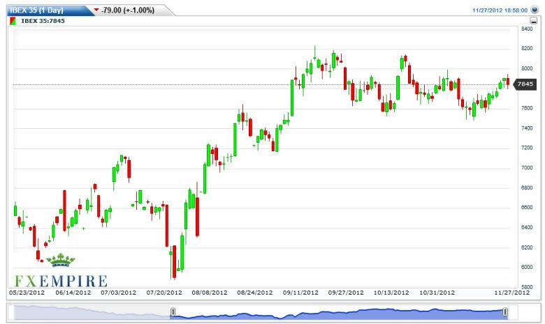 IBEX 35 Index Futures Forecast November 28, 2012, Technical Analysis