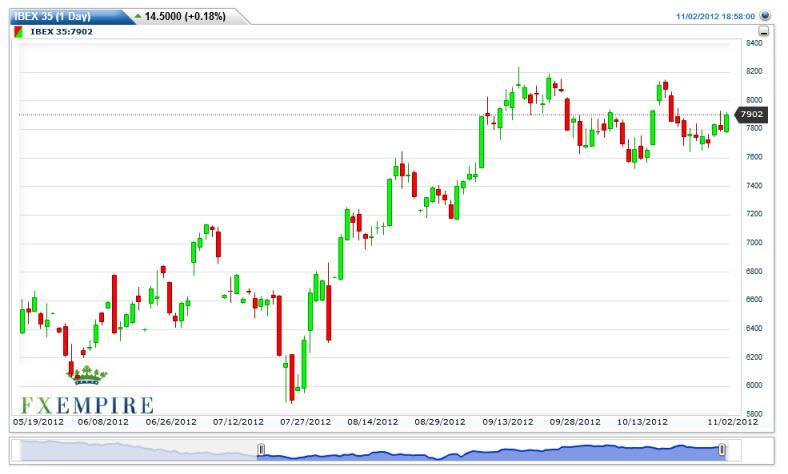 IBEX Futures Forecast November 5, 2012, Technical Analysis