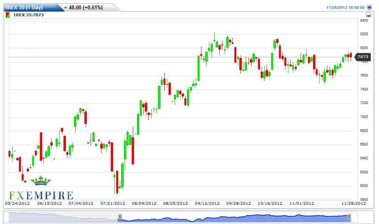 IBEX 35 Futures Forecast November 29, 2012, Technical Analysis