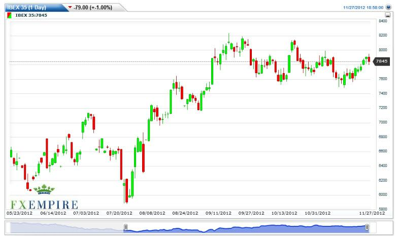 IBEX 35 Forecast November 30, 2012, Technical Analysis