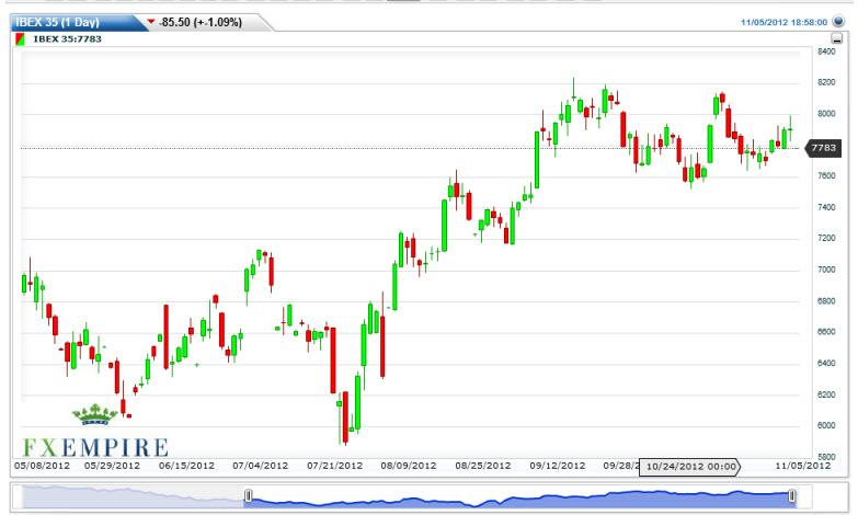 IBEX Futures Forecast November 6, 2012, Technical Analysis