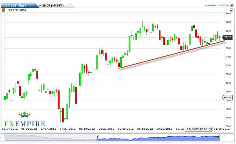 IBEX 35 Futures Forecast November 7, 2012, Technical Analysis