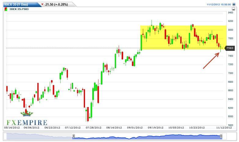 IBEX Index Futures Forecast November 13, 2012, Technical Analysis