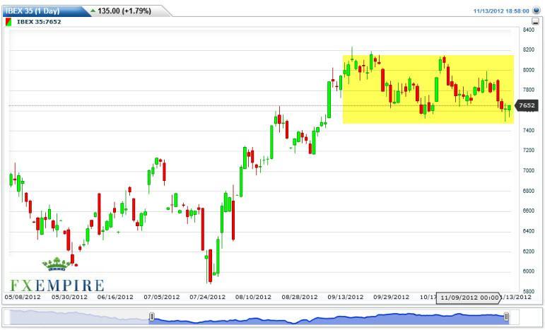 IBEX 35 Index Futures Forecast November 14, 2012, Technical Analysis