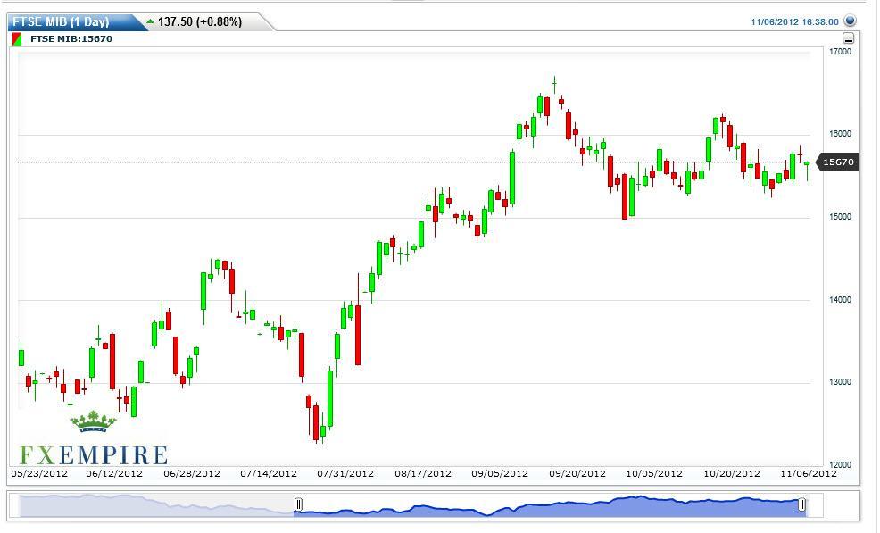 MIB Futures Forecast November 7, 2012, Technical Analysis