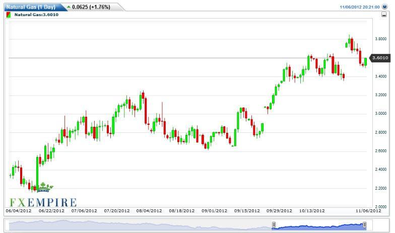 Natural Gas Forecast November 7, 2012, Technical Analysis