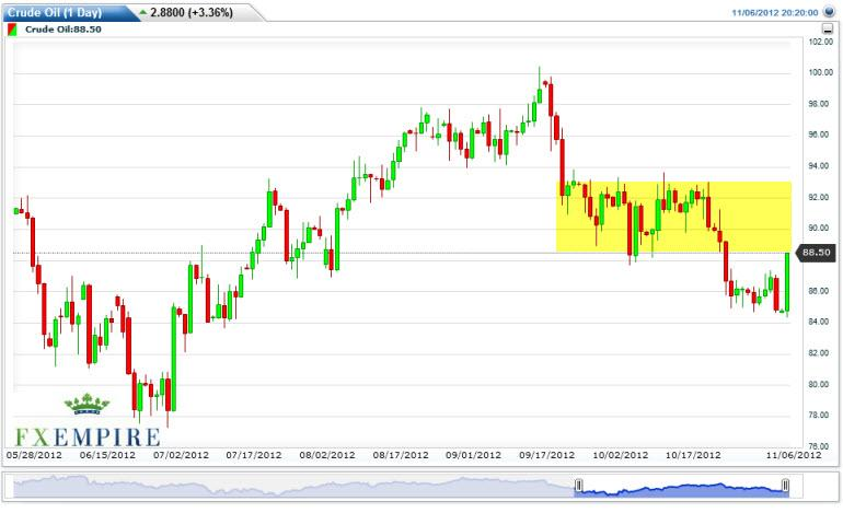 Crude Oil Prices November 7, 2012, Technical Analysis