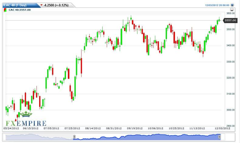 CAC 40 Index Futures Forecast December 4, 2012, Technical Analysis