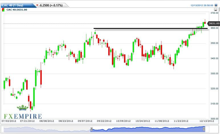 CAC 40 Index Futures Forecast December 14, 2012, Technical Analysis