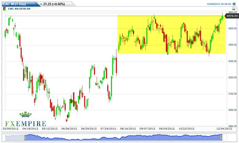 CAC 40 Index Futures Forecast December 5, 2012, Technical Analysis