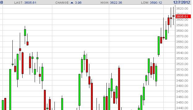 CAC 40 Index Futures Forecast December 10, 2012, Technical Analysis
