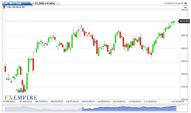 CAC 40 Futures Forecast December 11, 2012, Technical Analysis
