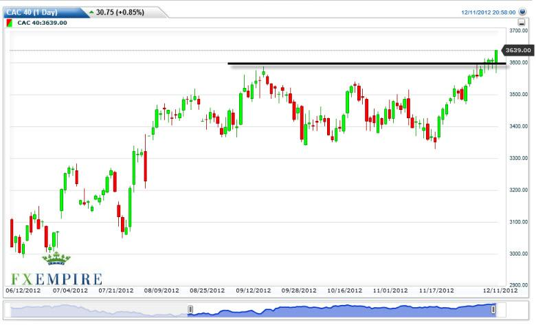 CAC 40 Index Futures Forecast December 12, 2012, Technical Analysis