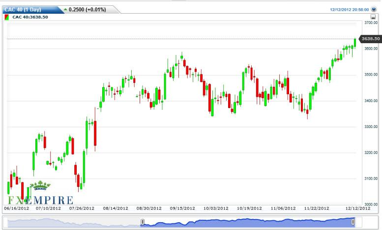 CAC 40 Index Futures Forecast December 13, 2012, Technical Analysis