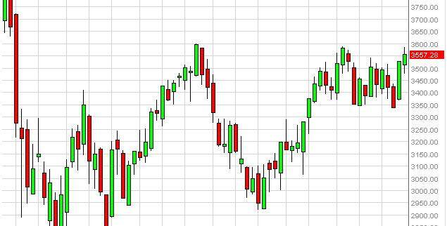 CAC 40 Index forecast for the week of December 3, 2012, Technical Analysis