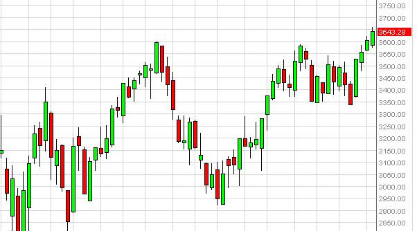 CAC 40 Index futures forecast for the week of December 17, 2012, Technical Analysis