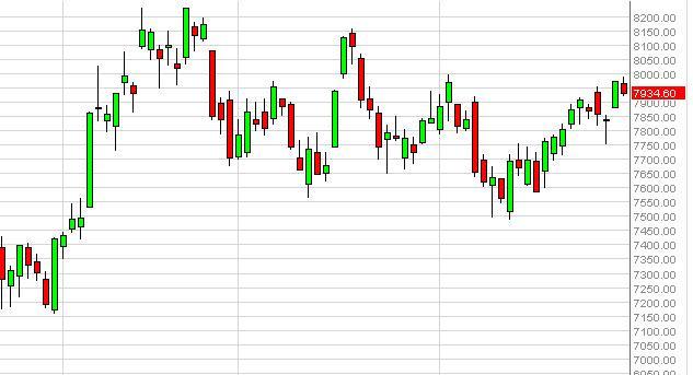 IBEX 35 Forecast December 3, 2012, Technical Analysis