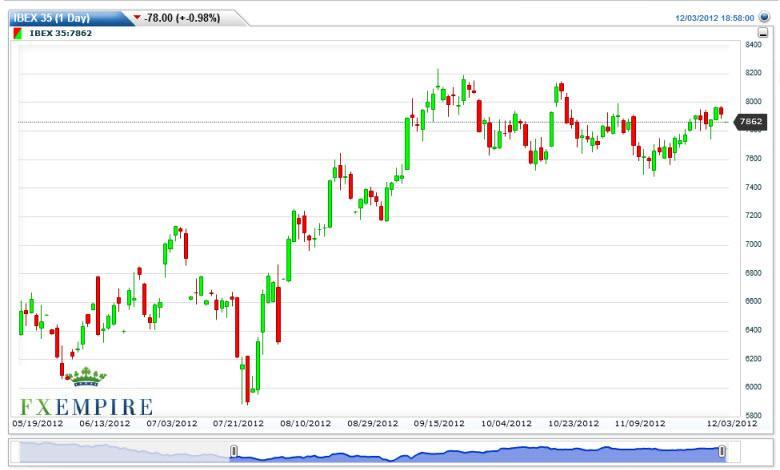 IBEX 35 Futures Forecast December 4, 2012, Technical Analysis
