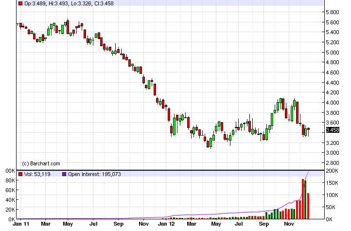 Natural Gas Forecast for the week of December 31, 2012, Technical Analysis