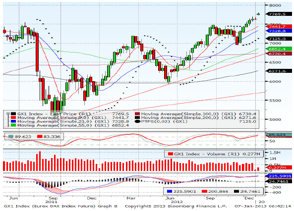 Dax March contract Forecast for 16th January 2013