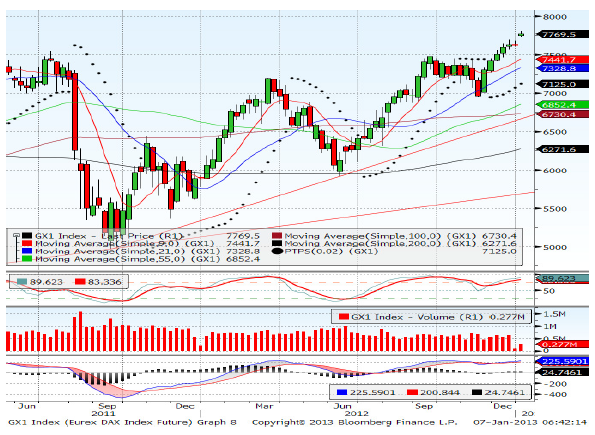 Dax March contract Forecast for 17th January 2013