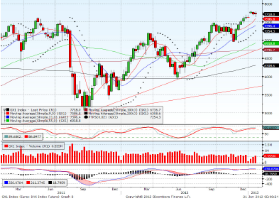 Dax March contract Forecast for 25th January 2013