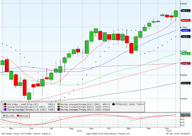 Dax March contract Forecast for 30th January 2013