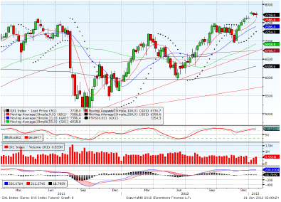 Dax March contract Forecast for 21st January 2013