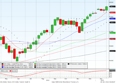 Dax March contract Forecast for 29th January 2013