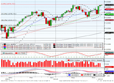E-Mini S&P March contract Forecast for 18th January 2013