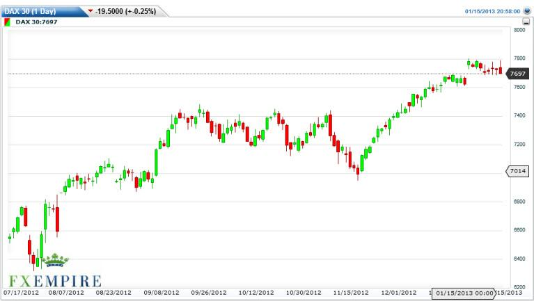 DAX 30 Futures Forecast January 16, 2013, Technical Analysis