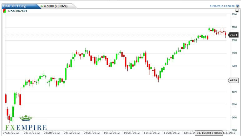 DAX 30 Futures Forecast January 17, 2013, Technical Analysis