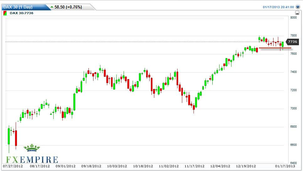DAX 30 Futures Forecast January 18, 2013, Technical Analysis