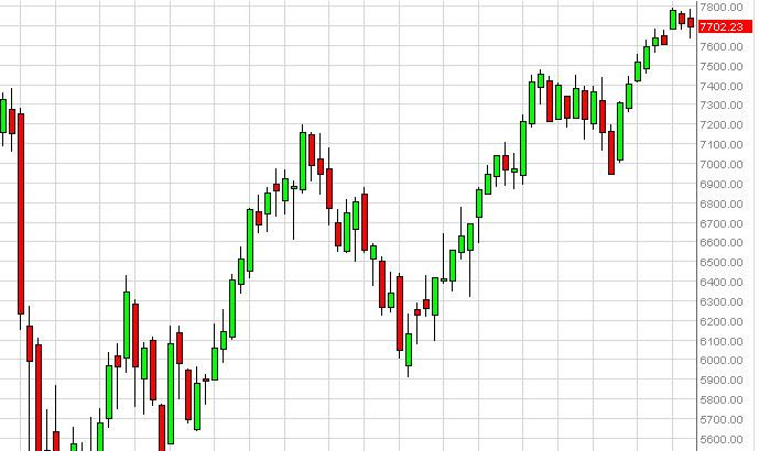 DAX 30 Futures forecast for the week of January 21, 2013, Technical Analysis