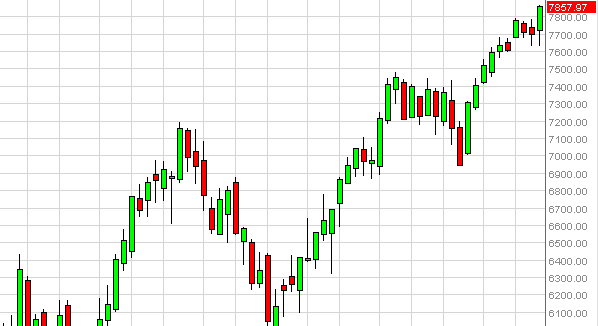 DAX Index Futures forecast for the week of January 28, 2013, Technical Analysis