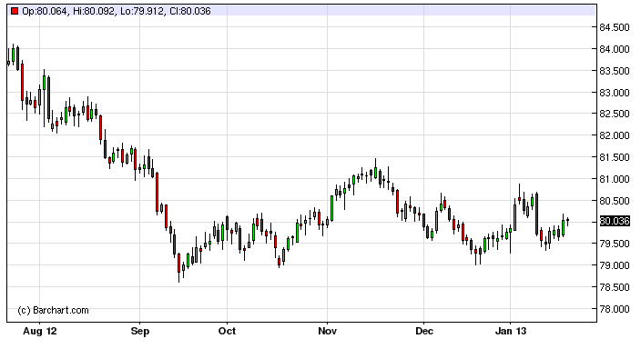 US Dollar Forecast January 22, 2013, Technical Analysis