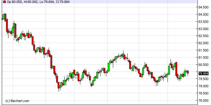US Dollar Index Forecast January 23, 2013, Technical Analysis