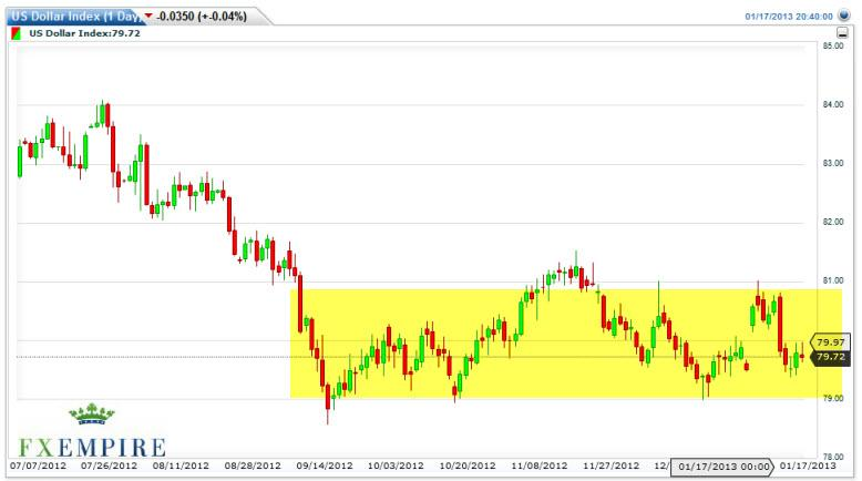 US Dollar Index Forecast January 18, 2013, Technical Analysis