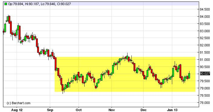 US Dollar Index January 21, 2013, Technical Analysis