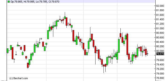 US Dollar Index Forecast January 29, 2013, Technical Analysis