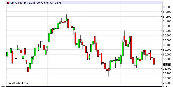 US Dollar Index January 30, 2013, Technical Analysis