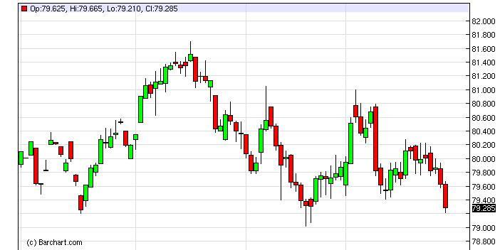 US Dollar Index Forecast January 31, 2013, Technical Analysis