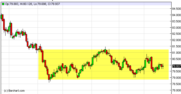 US Dollar Index Forecast January 24, 2013, Technical Analysis