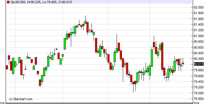US Dollar Index Forecast January 25, 2013, Technical Analysis