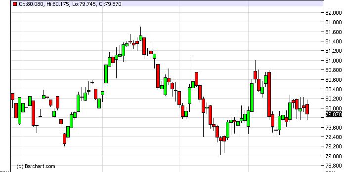US Dollar Index Forecast January 28, 2013, Technical Analysis