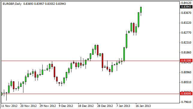 EUR/GBP Forecast January 21, 2013, Technical Analysis