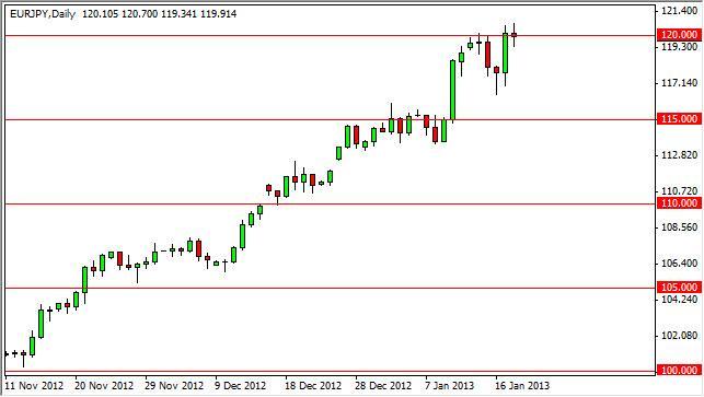 EUR/JPY Forecast January 21, 2013, Technical Analysis