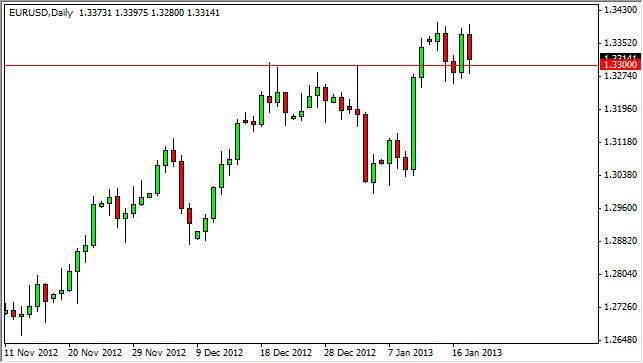 EUR/USD Forecast January 21, 2013, Technical Analysis