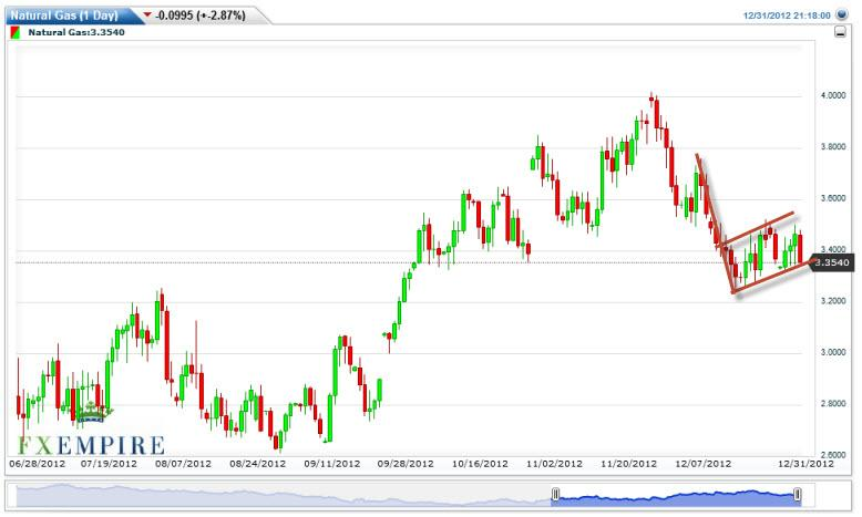 Natural Gas Forecast January 2, 2013, Technical Analysis